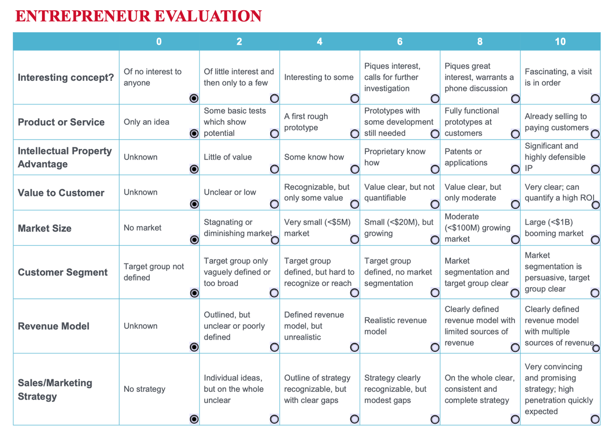 Entrepreneur Evaluation